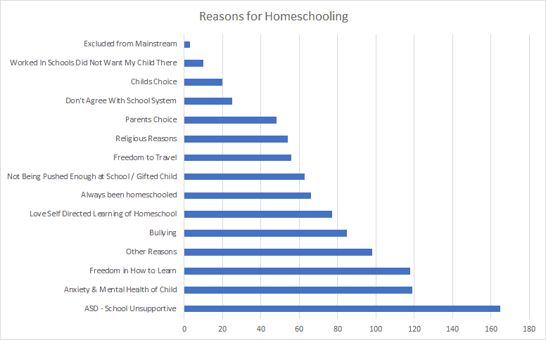 Reasons for Homeschooling Table. Why parents opt for home education in the UK #homeschooling